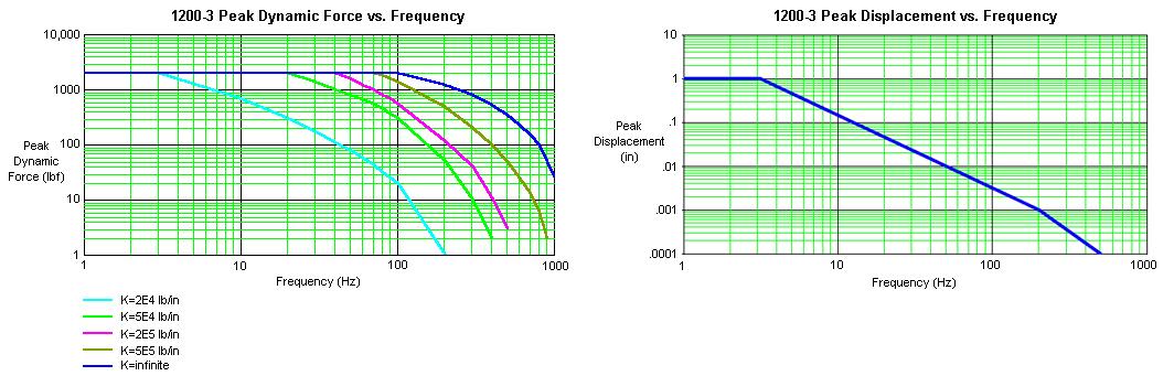 Xcite 1200-3 Laboratory System Graph