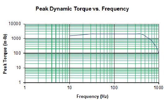 Xcite 1200T-9 Continuous Torsional System Graph