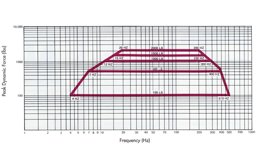 Xcite ES-302-1 Inertial Mass Exciter Graph