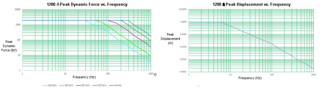 Xcite 1200-6 Laboratory System Graph
