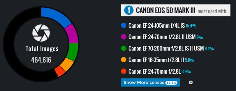 iphoto-10-cameras-mais-populares-da-internet2