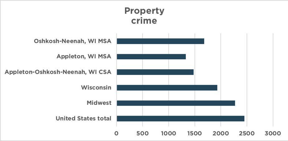 property crime 2016
