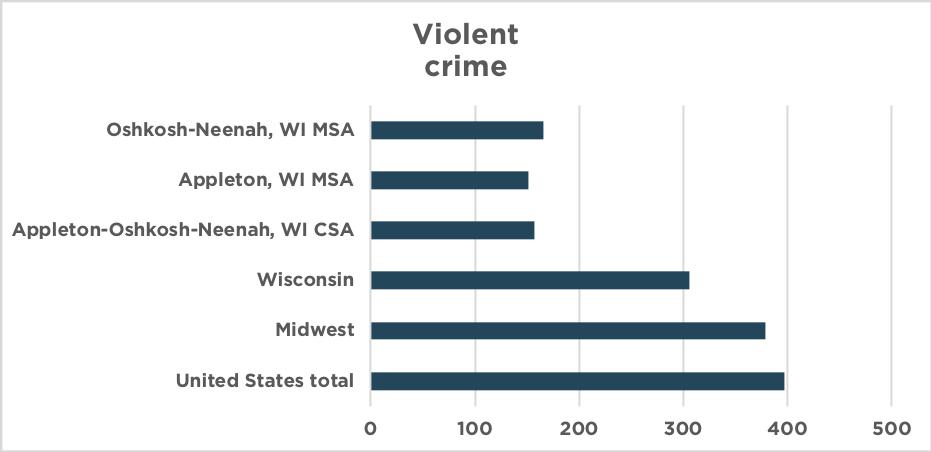 violent crime 2016