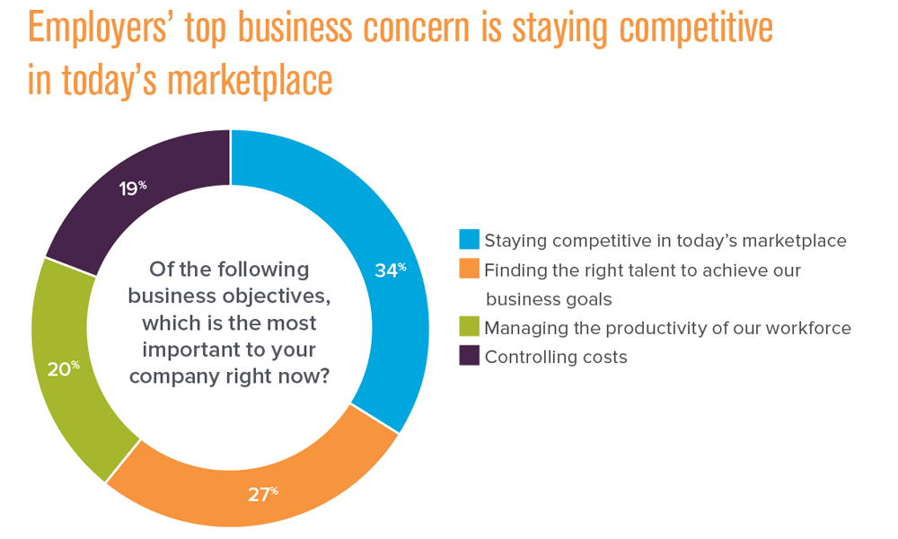 employer biz concern