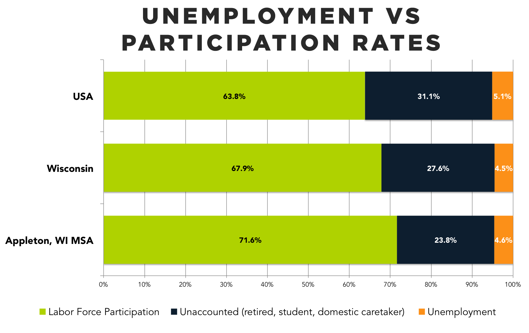 Participation Rate is the New Unemployment Rate