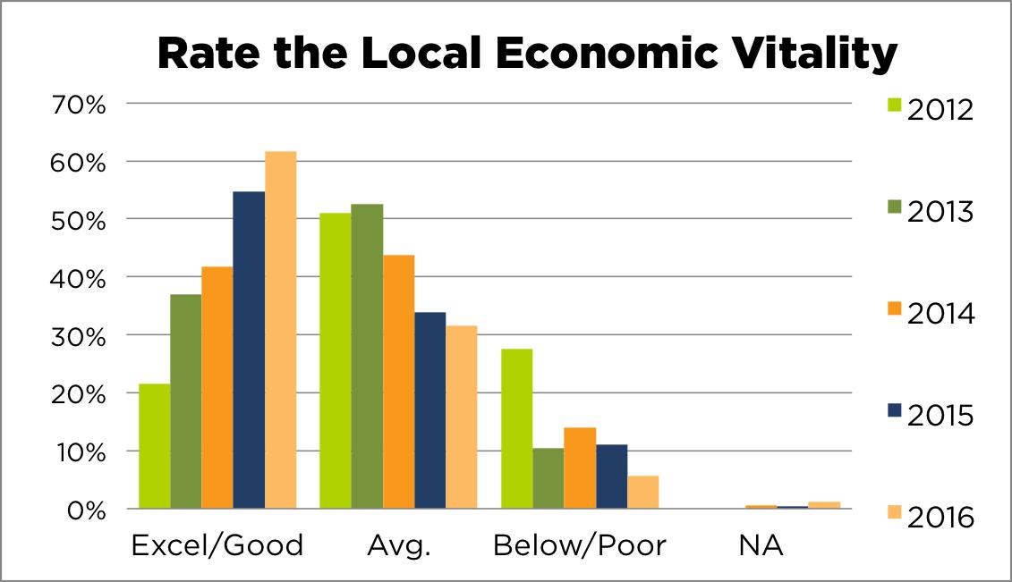 Sneak Peek of Economic Outlook Survey Results