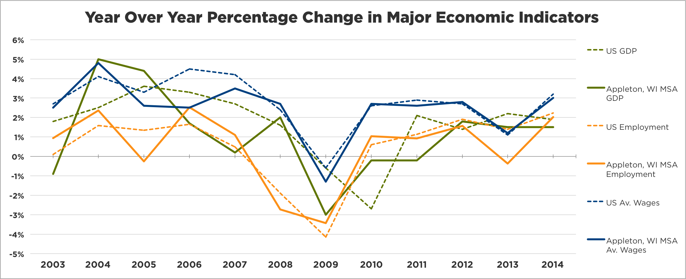GDP and Its Effects on the National and Fox Cities Economy