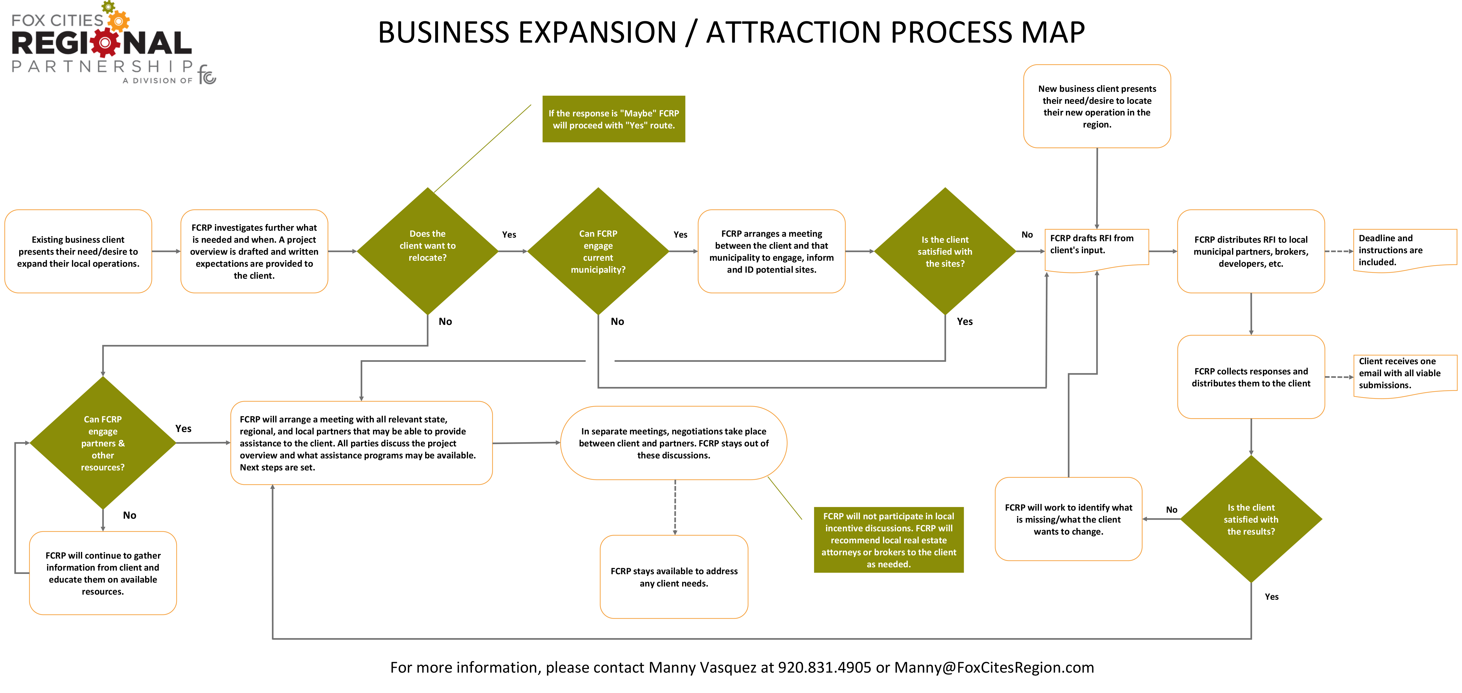 Project Process Map Defined with Investor Input