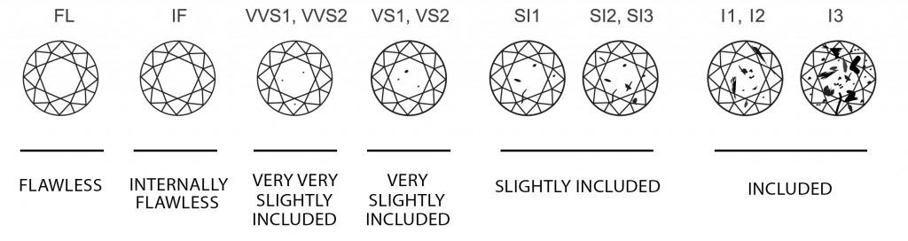 Diamond_Clarity_Chart2-1024x272