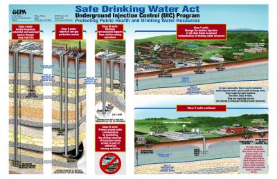 EPA diagram of injection wells