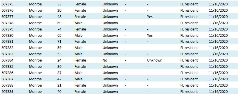 Covid-19 monroe county florida cases