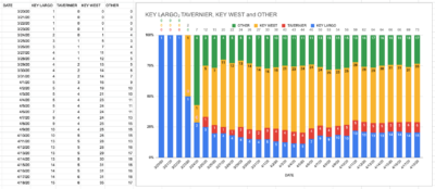 GRAPHING COVID-19: MOST PREVALENT IN KEY WEST AND THE UPPER KEYS ISLANDS