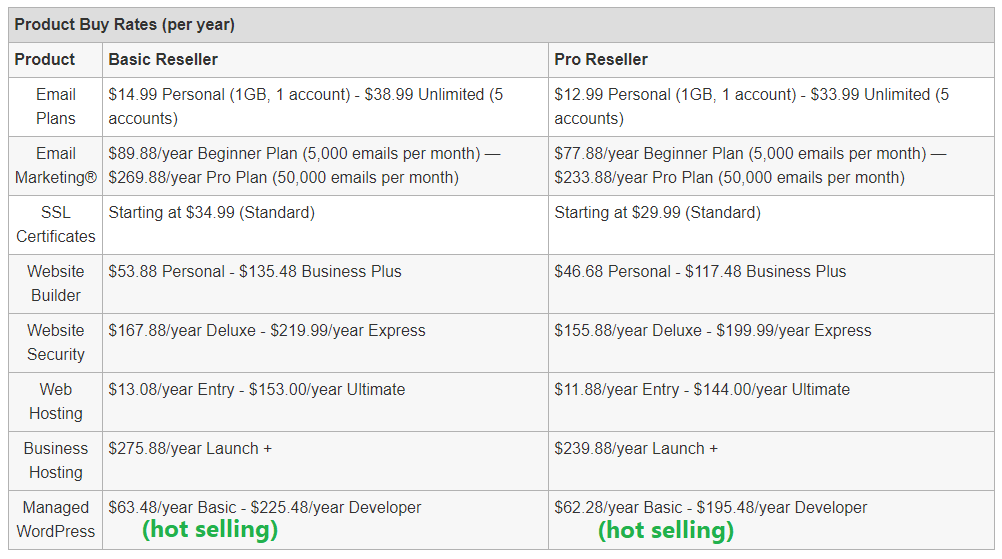 hosting Product buy rates for domain reseller