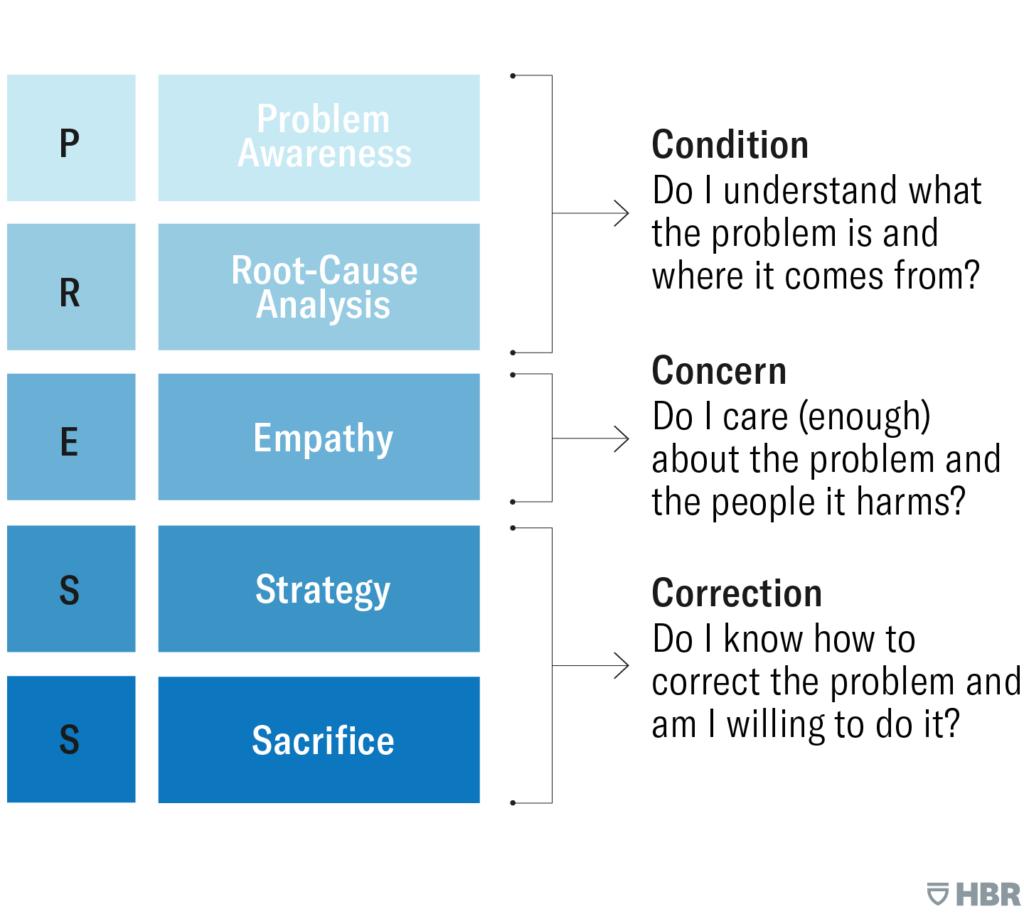 Problem awareness & root cause analysis