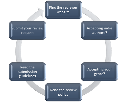 Review Process