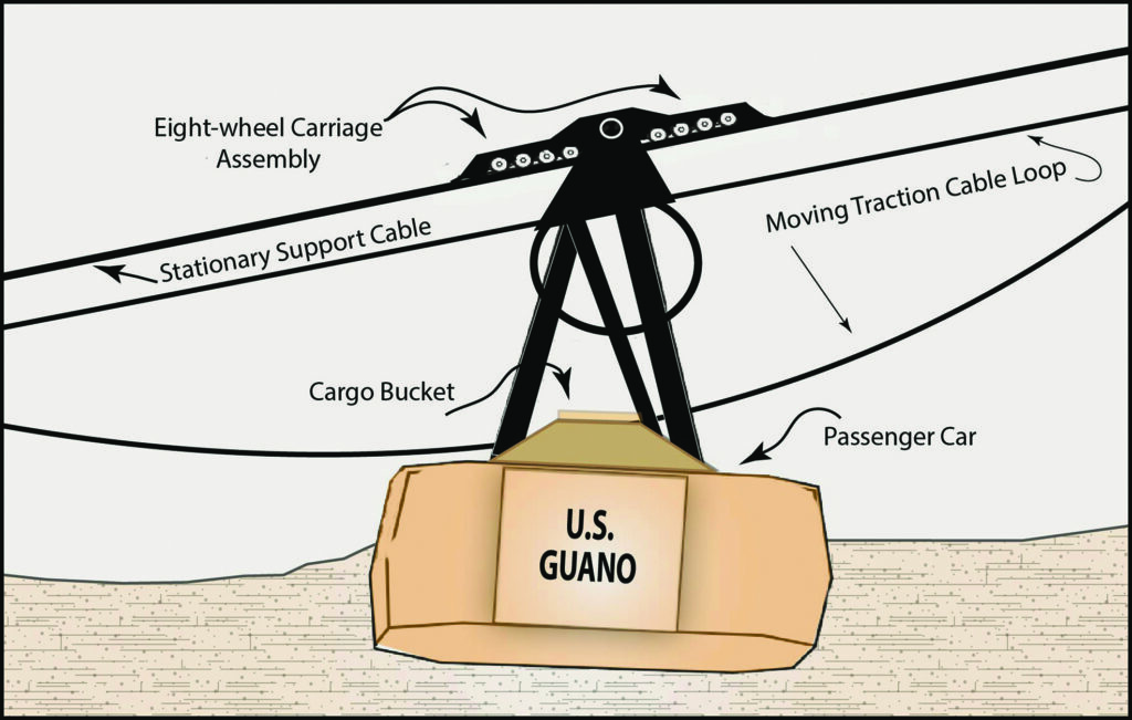 Diagram showing the structure of an aerial tramway passenger/cargo bucket for the longest single-span aerial tramway in the world (1957)