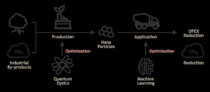Flow Diagram to show AlterBiota process