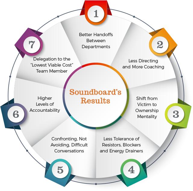 Soundboard Results