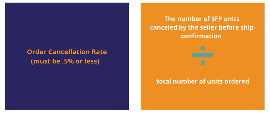 amazon seller fulfilled prime order cancellation rate