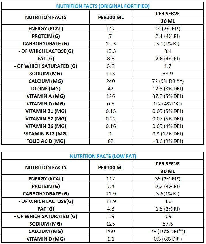 Rainbow Milk Nutritional Facts