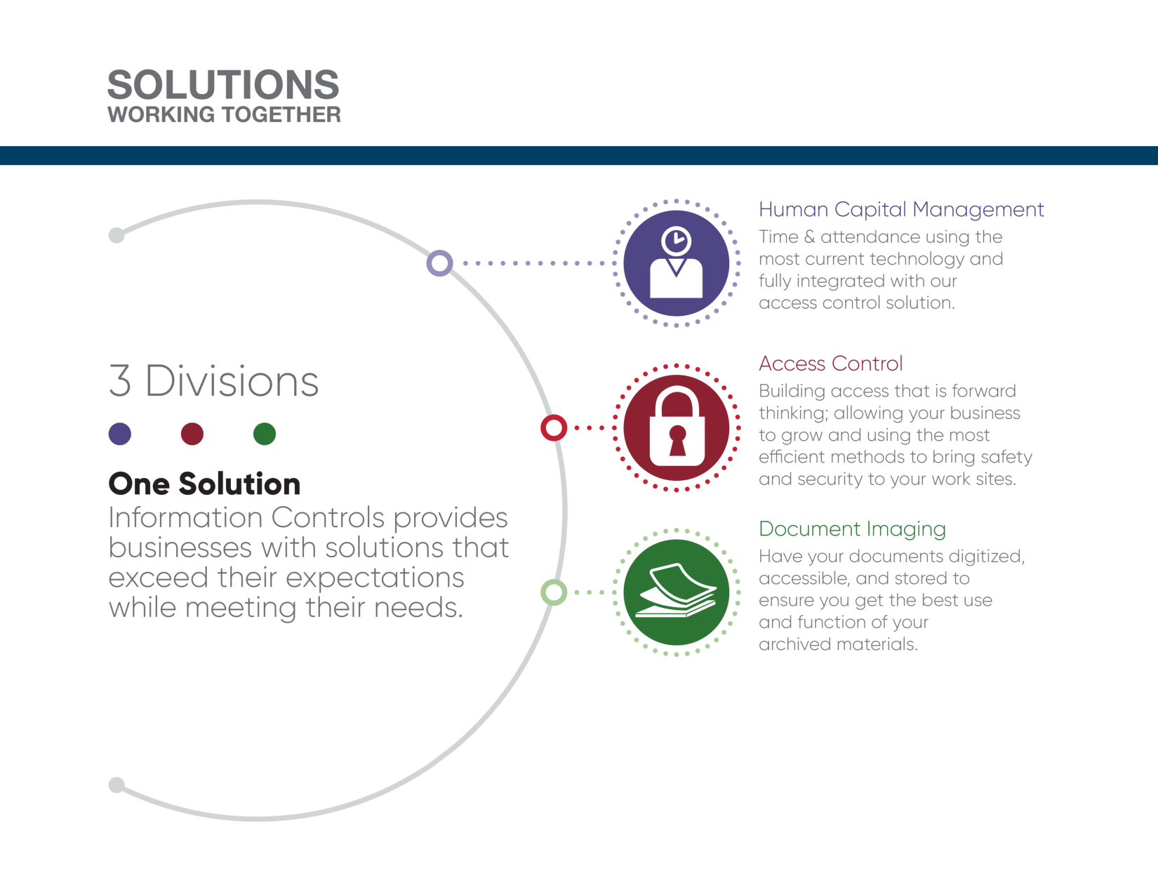 Information Controls - Three Divsions providing solutions for your workforce