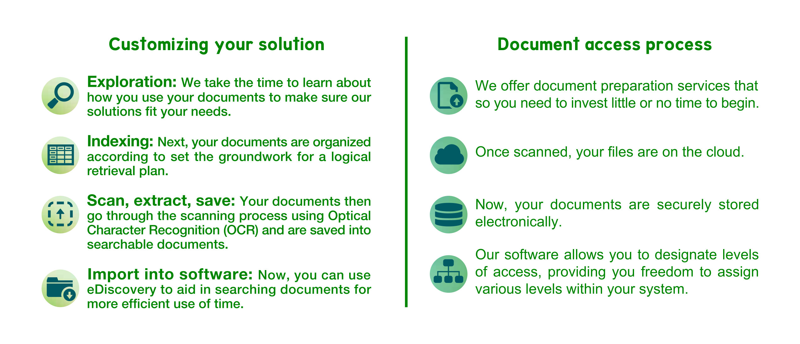 Customized document imaging solution chart and document access process