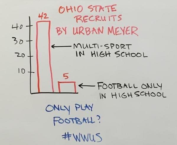 multi-sport vs. early specialization graphic for sailing