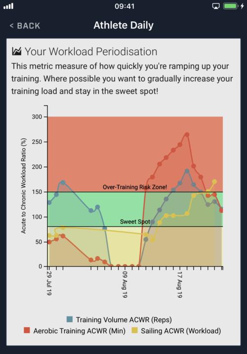 Sailing Performance Training, Sailing Fitness, Sailing Fitness App, ACWR