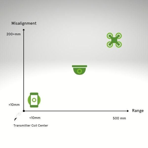 Wireless Power Technology Over Longer Distances