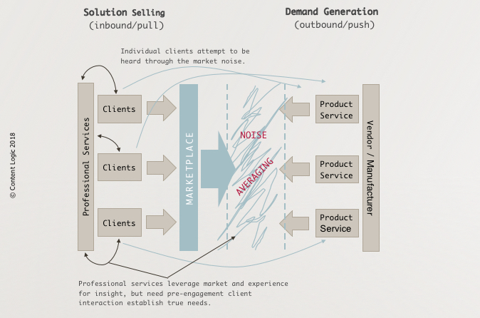 Market View: Professional Services v Product Marketing Diagram