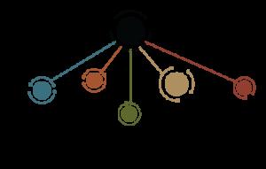 Internet of Senses Institute