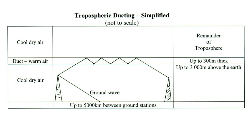 tropoducting