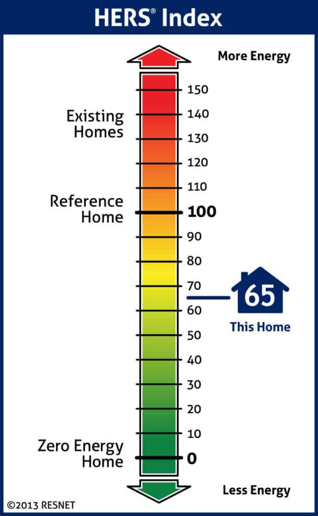 Home Energy Rating System Index