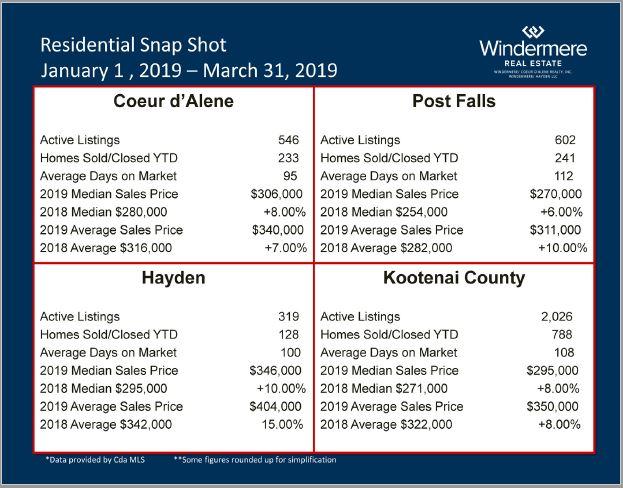 Coeur d'Alene Real Estate Statistics 2019 Q1