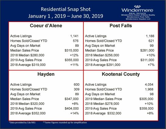 Coeur d'Alene Real Estate Statistics 2019 Q1-Q2