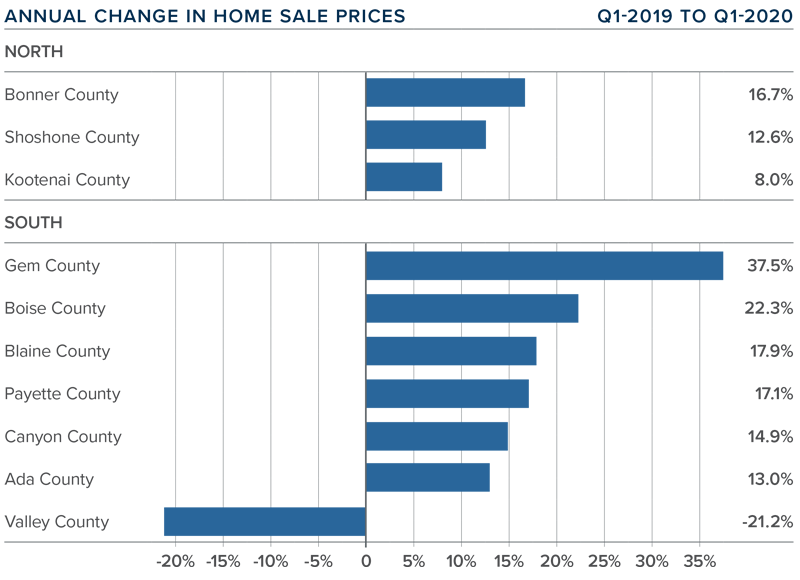 Matthew Gardner Change in Home Prices Bar Graph Windermere