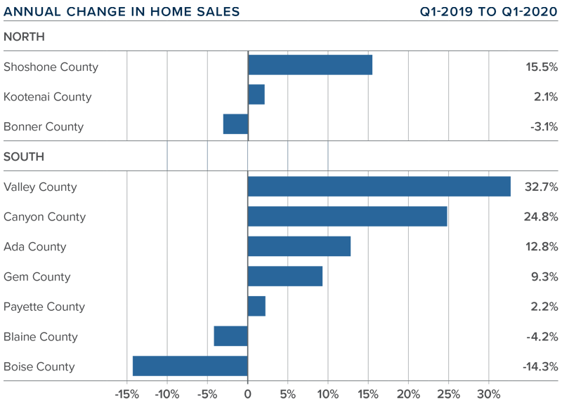 Matthew Gardner Annual Change in Home Sales Bar Graph