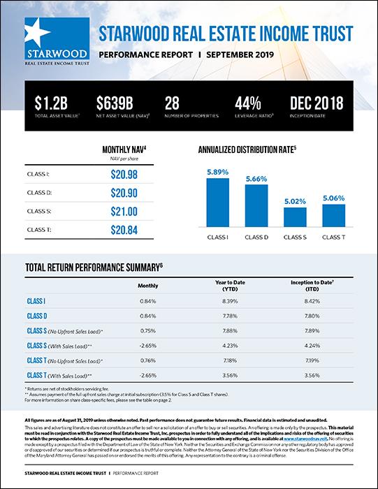 SREIT Performance Report