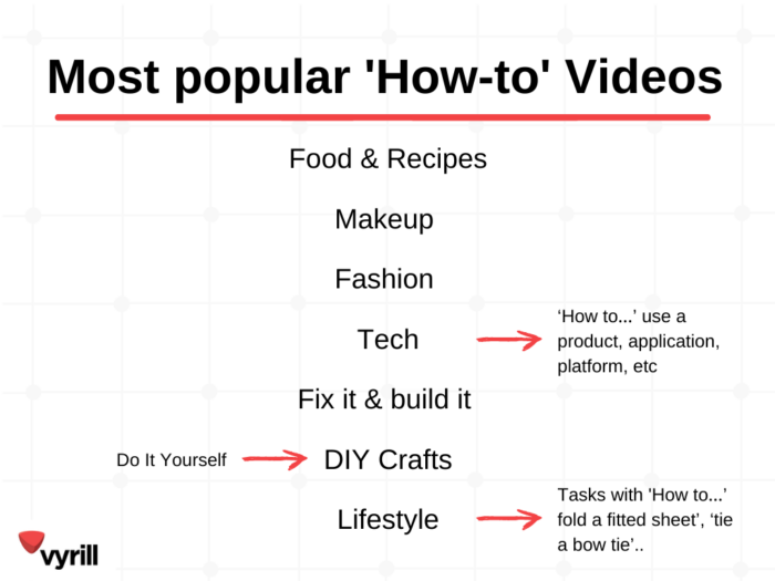 Vyrill_Types of How to Videos