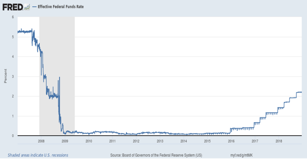 Image showing Fed Funds rate has been on a fairly steady climb upward.