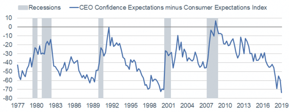 CEO Confidence Expectations minus Consumer Expectations index.