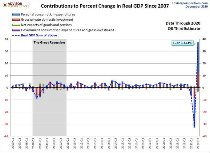 Contributions to Percent Change in Real GDP Since 2007.