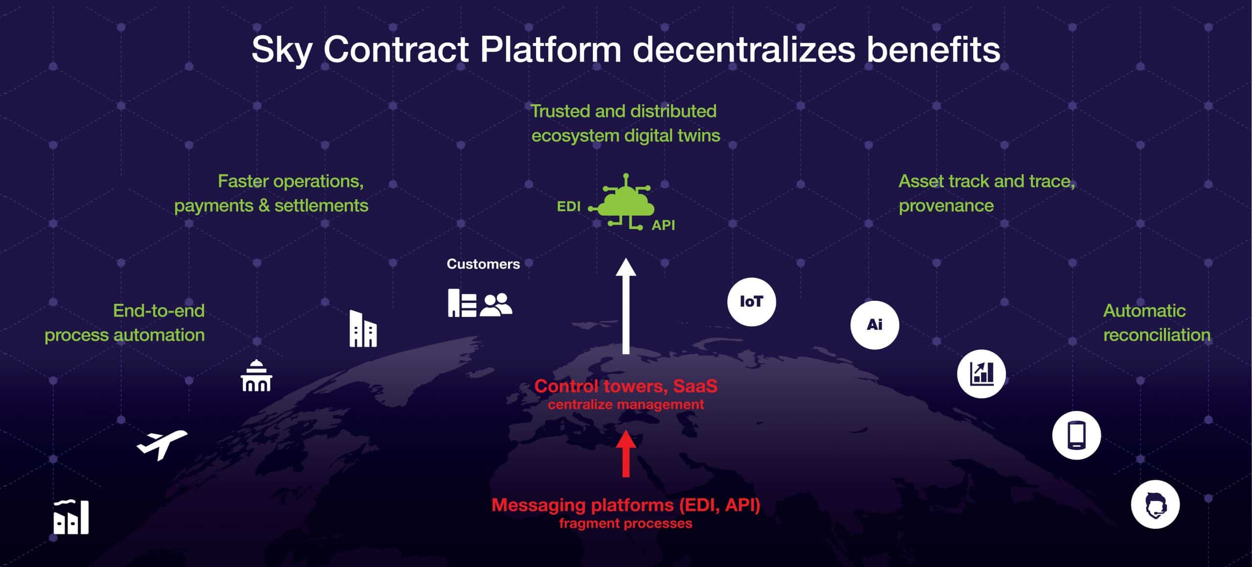 How a Sky Contract Platform decentralizes benefits and outperforms control towers and messaging platforms