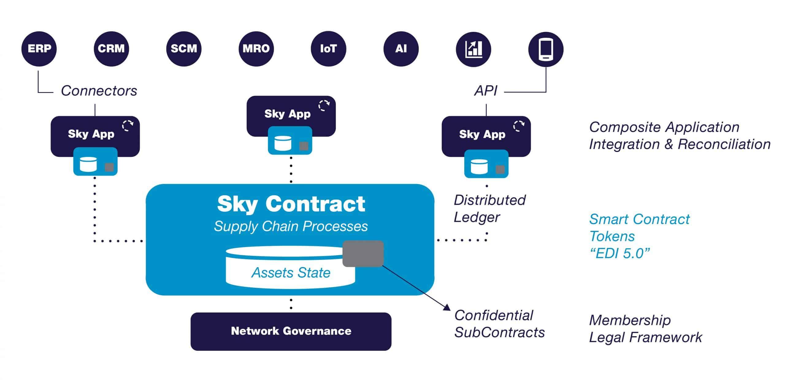 Sky Contract Platform deployment