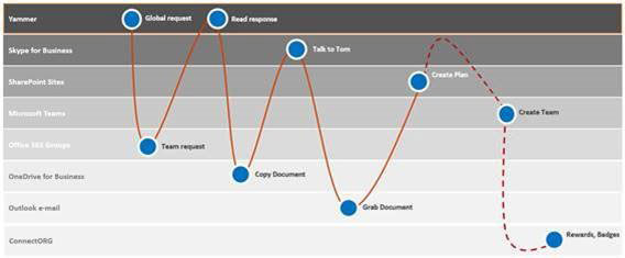 Future of SharePoint is Bright