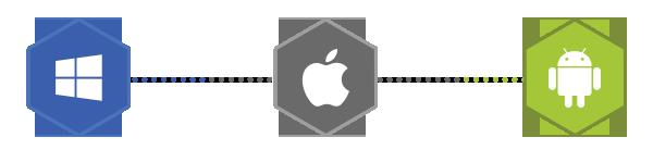 Cross-Platform-Support