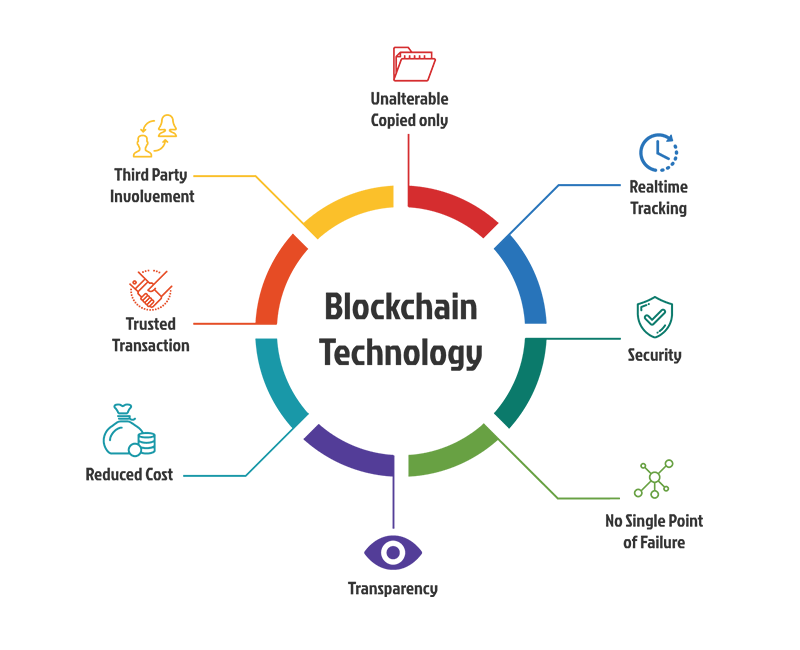 Blockchain-technology-whyklst