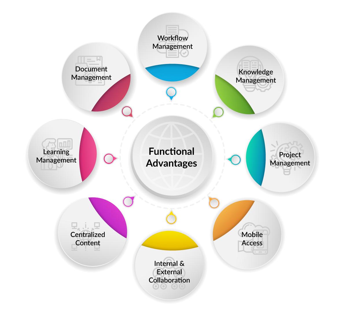 Functional-Advantages-Legal101