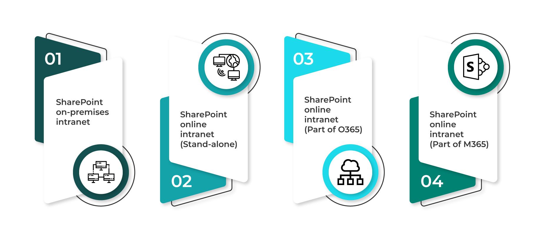 SharePoint Intranet