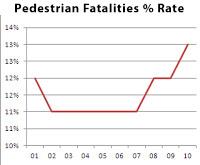 pedestrian fatalities, traffic fatalities